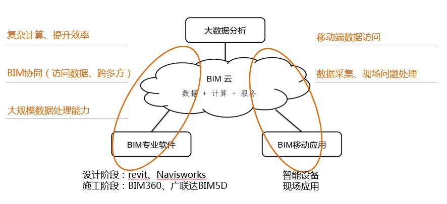 BIM与云计算的集成应用概述1-协筑
