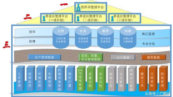 基于BIM技术的特大型多方协作智慧建造管理——深圳国际会展中心-协筑